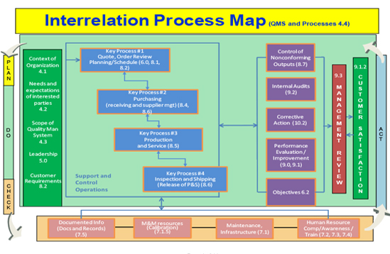 CPI Business ManagementMap
